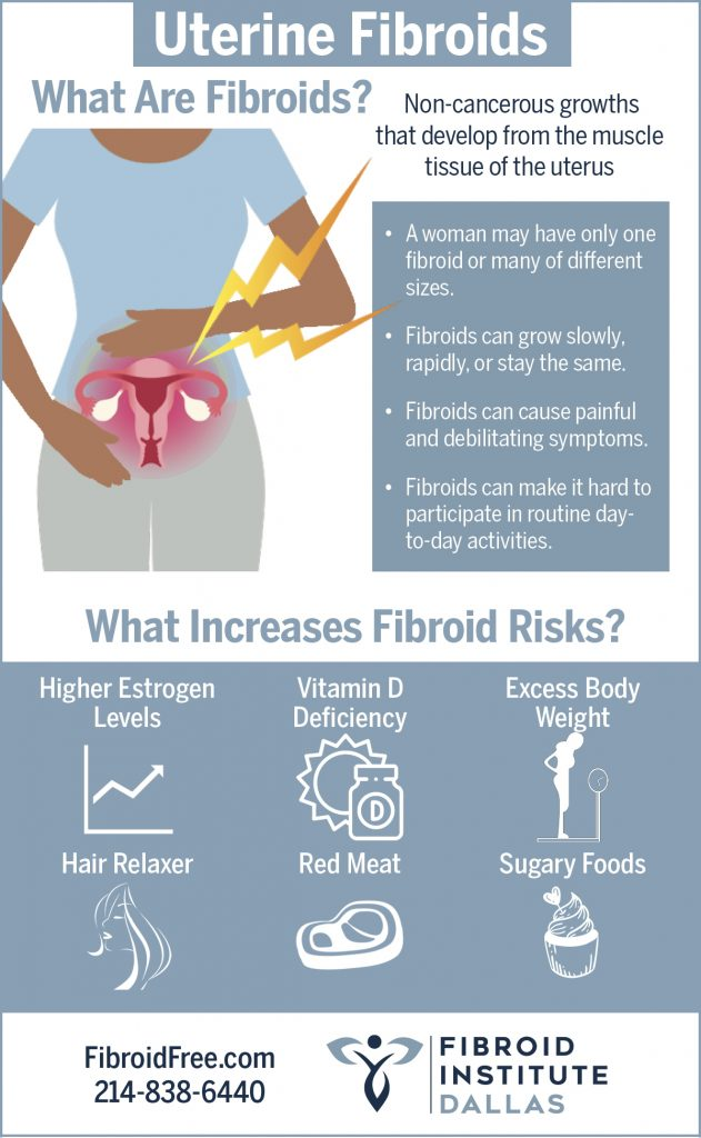About Fibroids and Fibroid Risks
